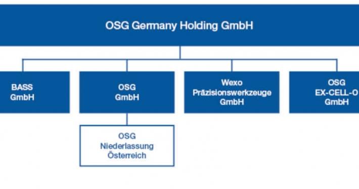 Die neue Holdingstruktur der deutschen OSG-Gruppe.