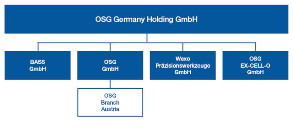 The structure of the new OSG Germany Holding GmbH.
